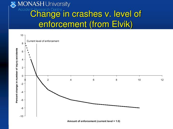 Change in crashes v. level of enforcement (from
