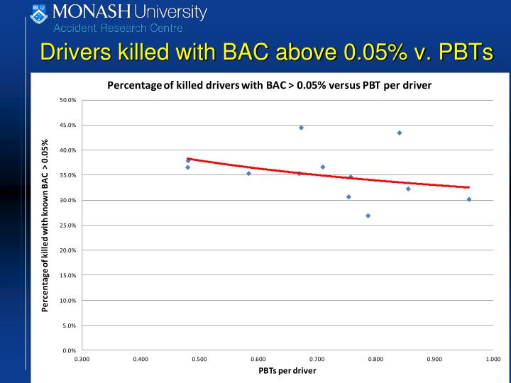 Drivers killed with BAC above 0.05% v. PBTs