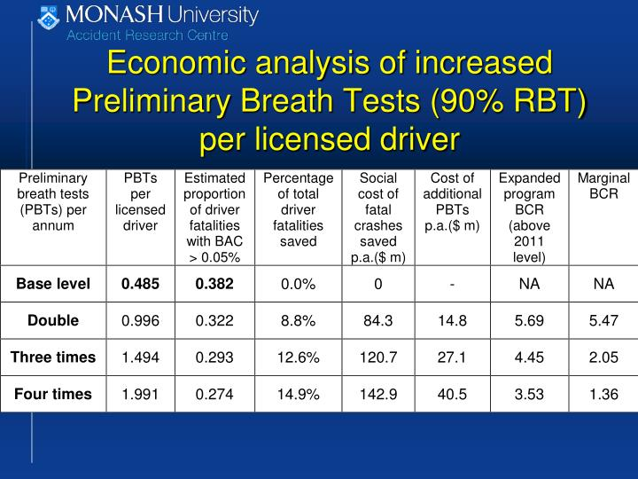 Economic analysis of increased Preliminary Breath Tests (90% RBT) per licensed driver