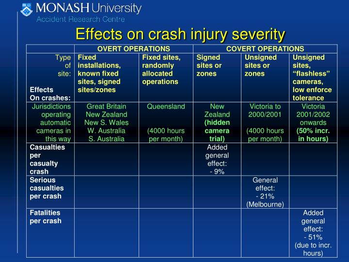 Effects on crash injury severity