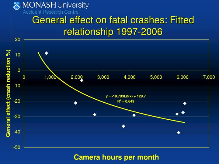 General effect on fatal crashes: Fitted relationship 1997-2006