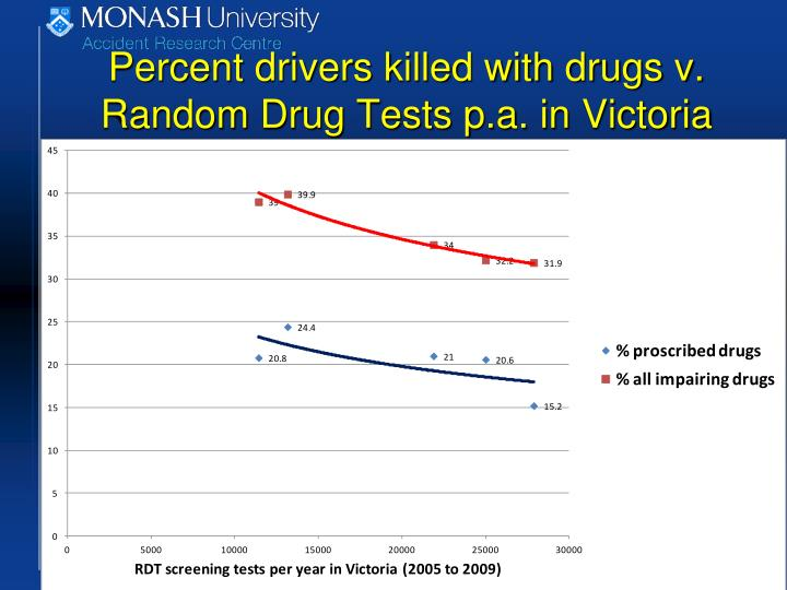 Percent drivers killed with drugs v. Random Drug Tests p.a. in Victoria