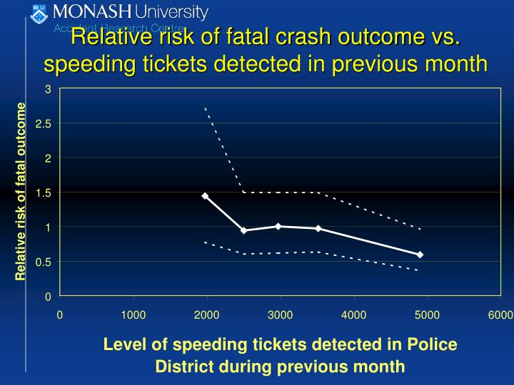 Relative risk of fatal crash outcome vs. speeding tickets detected in previous month