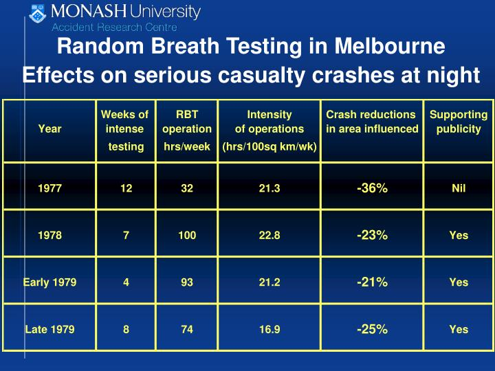 Random Breath Testing in Melbourne