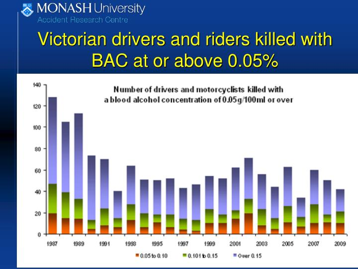 Victorian drivers and riders killed with BAC at or above 0.05%