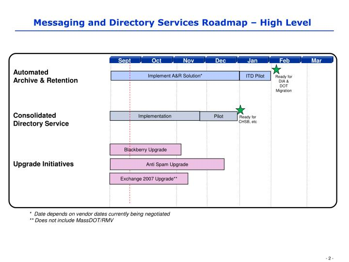Messaging and Directory Services Roadmap – High Level