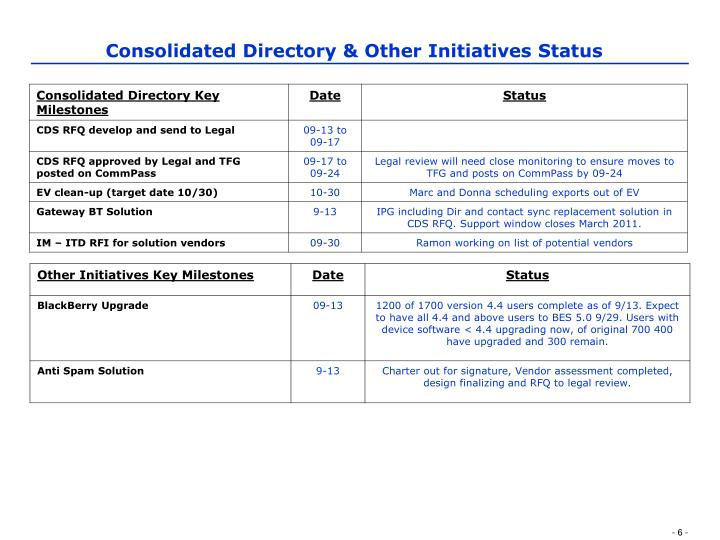 Consolidated Directory & Other Initiatives Status