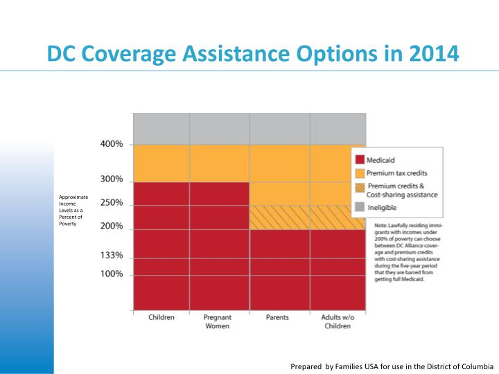 DC Coverage Assistance Options in 2014