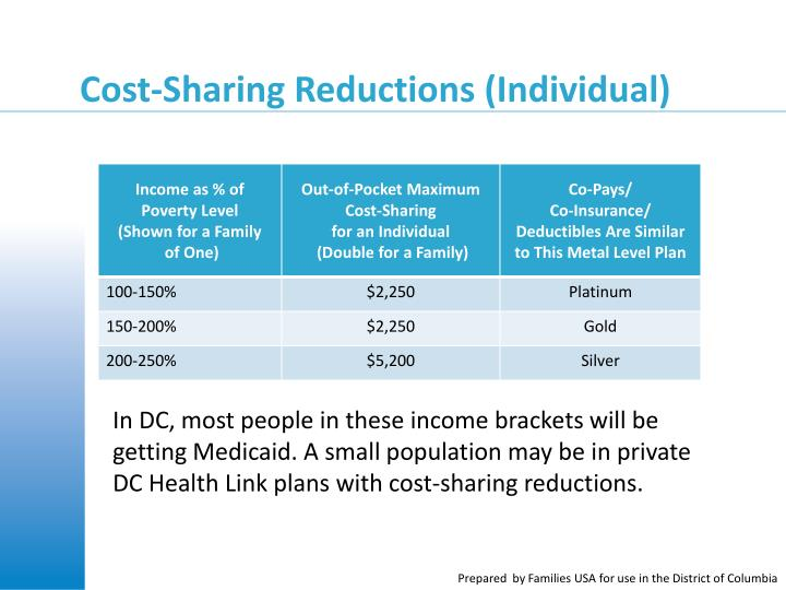 Cost-Sharing Reductions (Individual)
