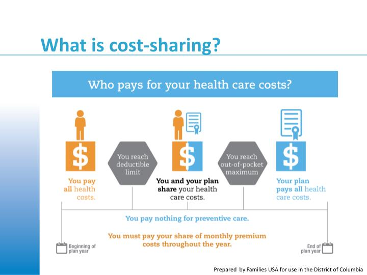 What is cost-sharing?