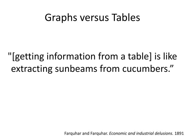 Graphs versus Tables