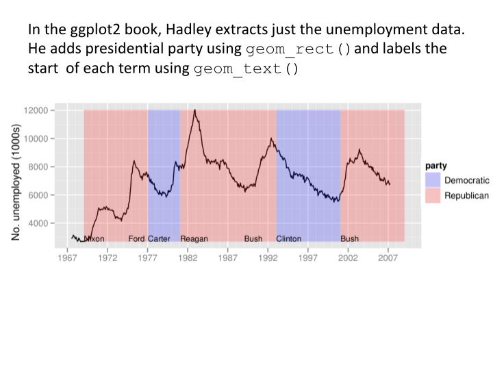 In the ggplot2 book, Hadley extracts just the unemployment data.