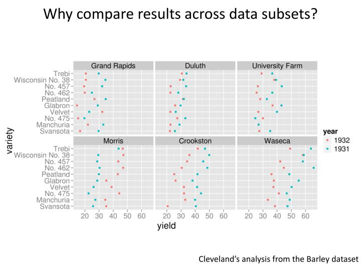 Why compare results across data subsets?