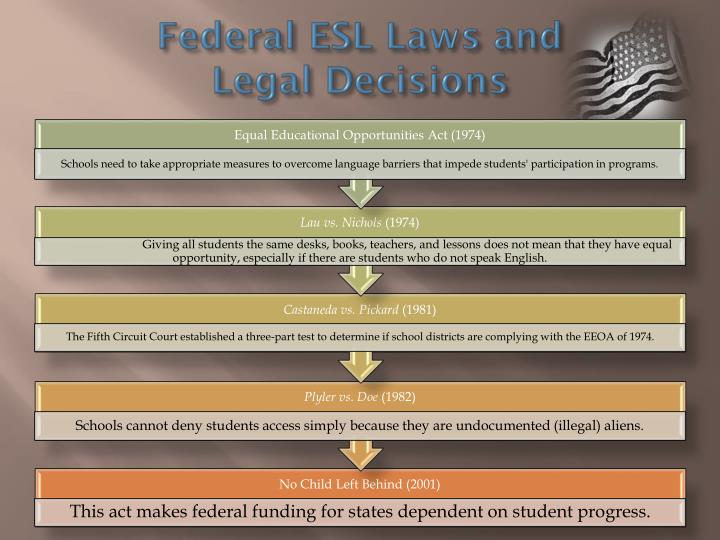 Federal ESL Laws and           Legal Decisions