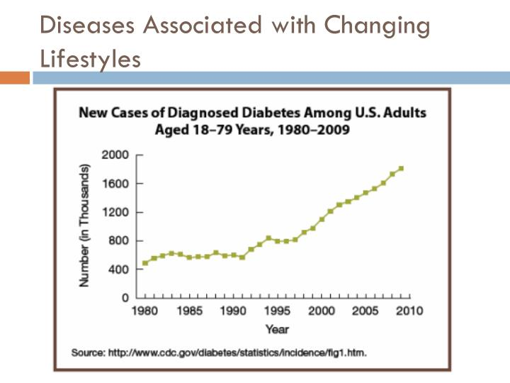 Diseases Associated with Changing Lifestyles