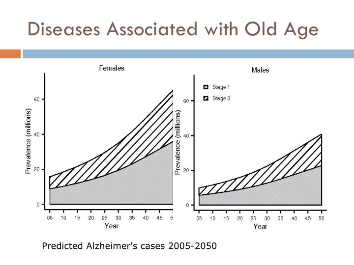 Diseases Associated with Old Age