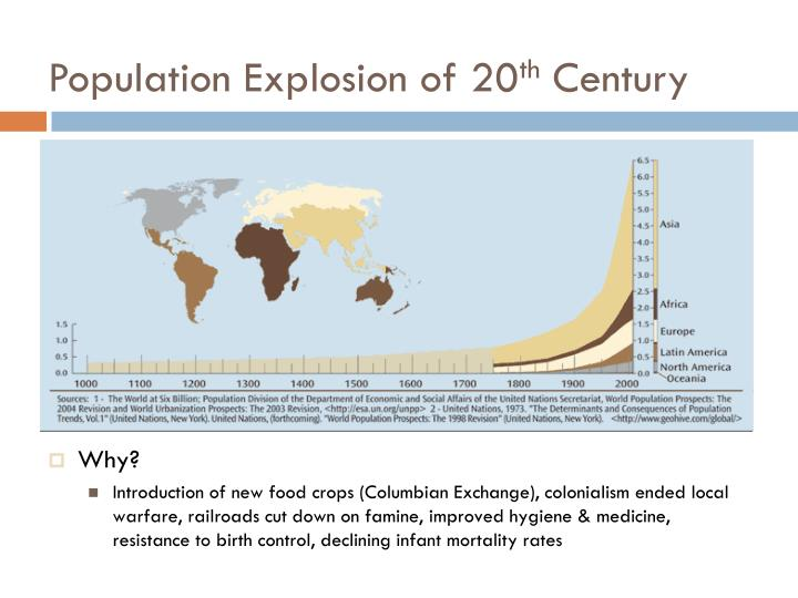 Population Explosion of 20