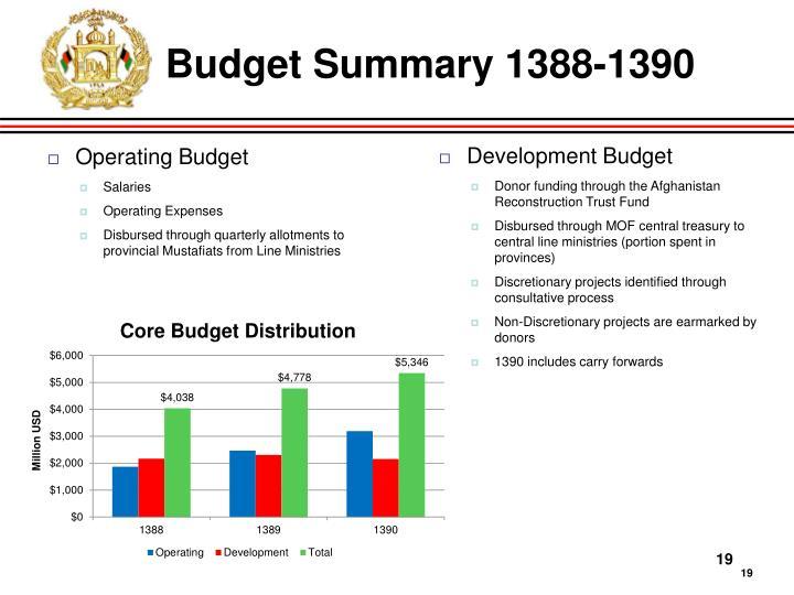 Budget Summary 1388-1390