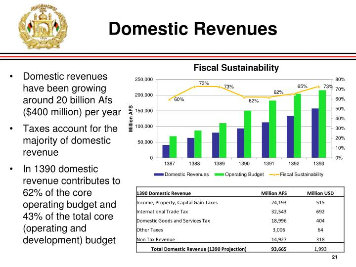Domestic Revenues