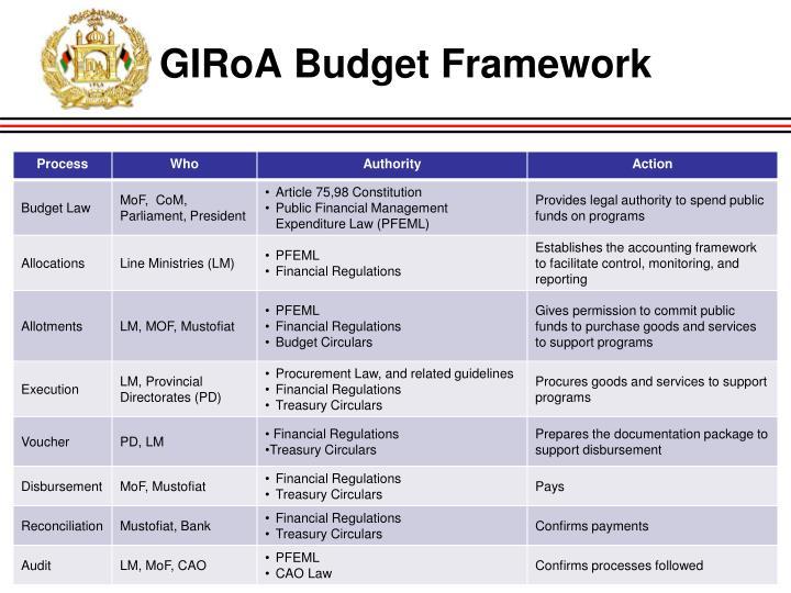 GIRoA Budget Framework