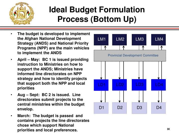Ideal Budget Formulation