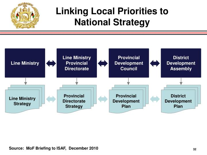 Linking Local Priorities to