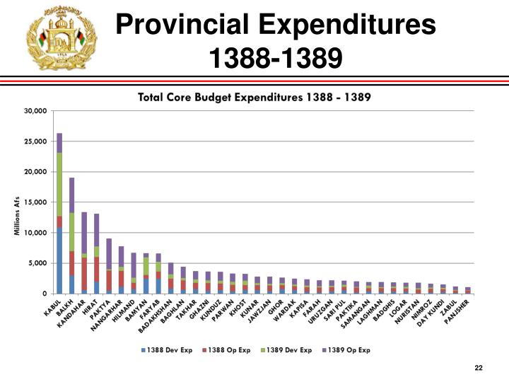 Provincial Expenditures 1388-1389