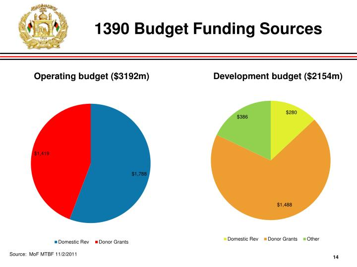 1390 Budget