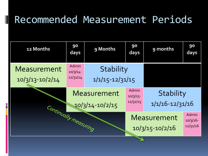 Recommended Measurement Periods