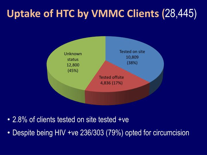 Uptake of HTC by VMMC Clients