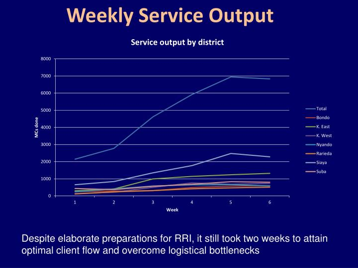 Weekly Service Output