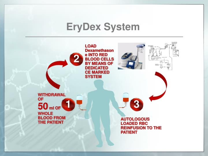 EryDex System