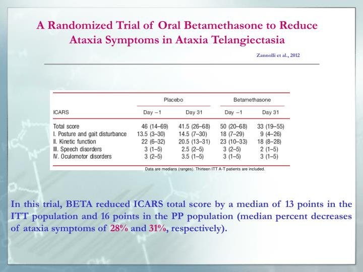 A Randomized Trial of Oral