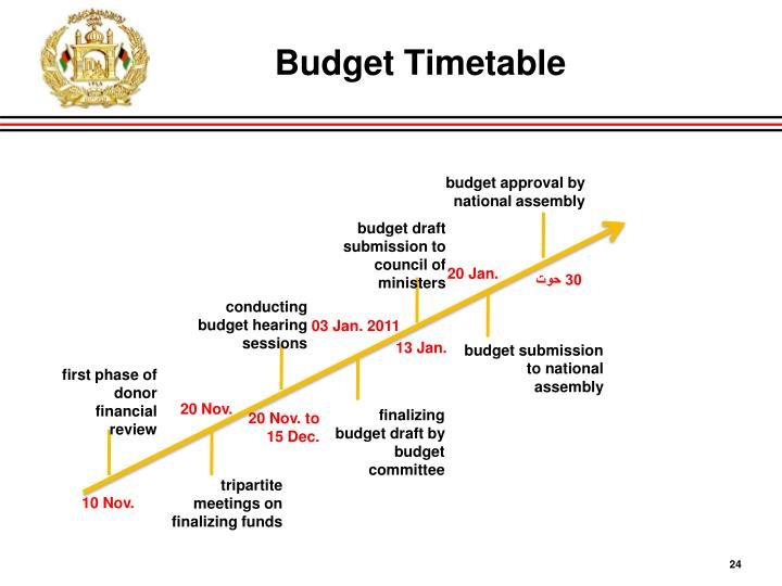 Budget Timetable