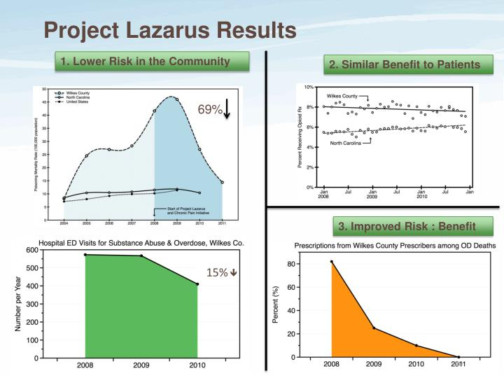 Project Lazarus Results
