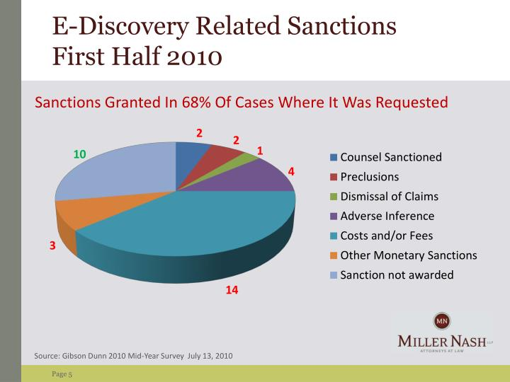 E-Discovery Related Sanctions