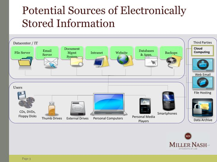 Potential Sources of Electronically Stored Information