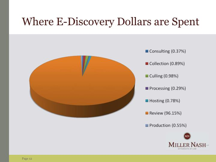Where E-Discovery Dollars are Spent
