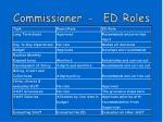 commissioner ed roles1
