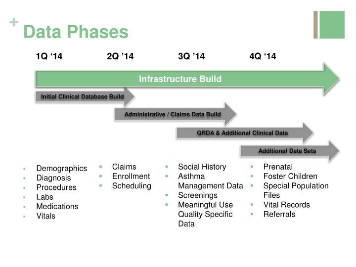 Data Phases
