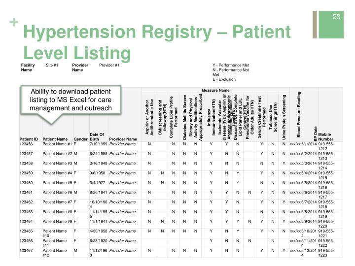 Hypertension Registry – Patient Level Listing