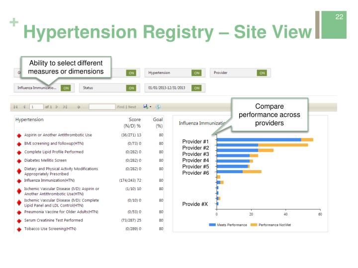 Hypertension Registry – Site View
