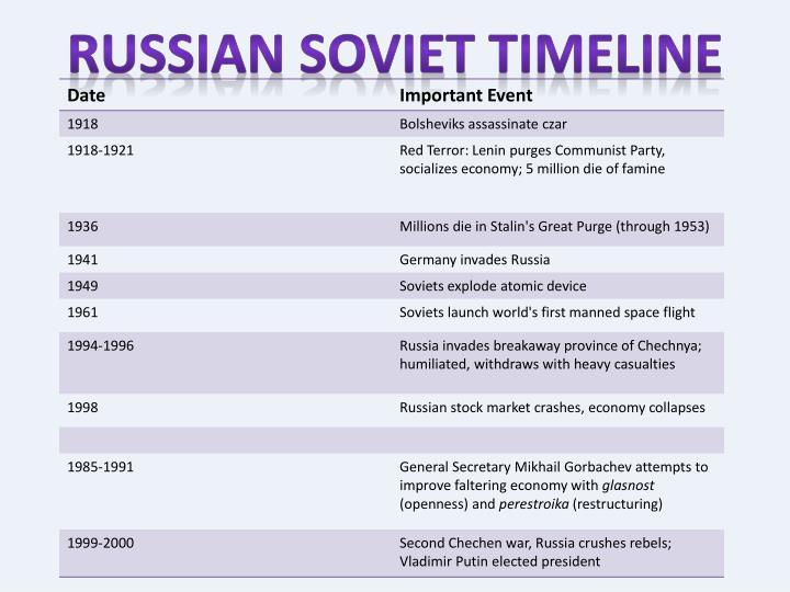 Russian Soviet