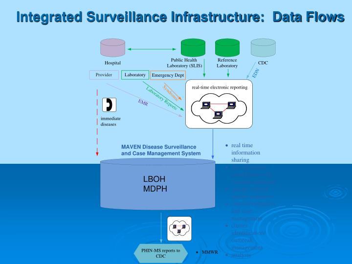 Integrated Surveillance Infrastructure:  Data Flows
