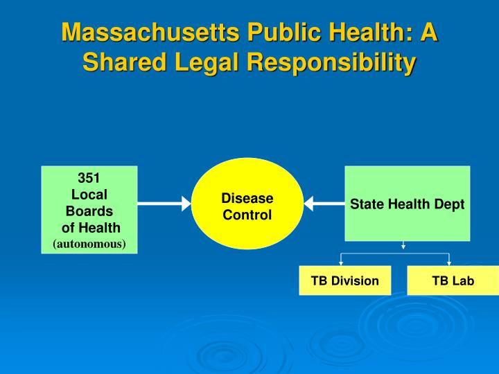 Massachusetts Public Health: A Shared Legal Responsibility