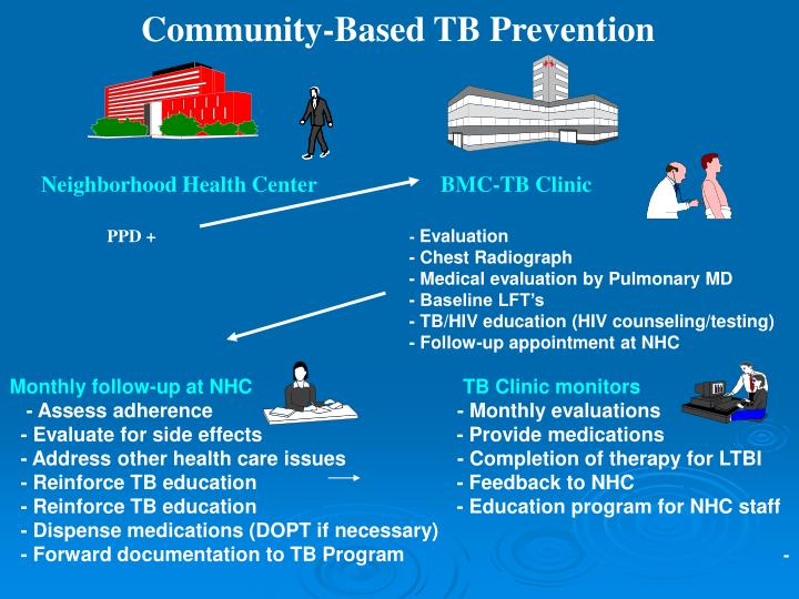 Community-Based TB Prevention