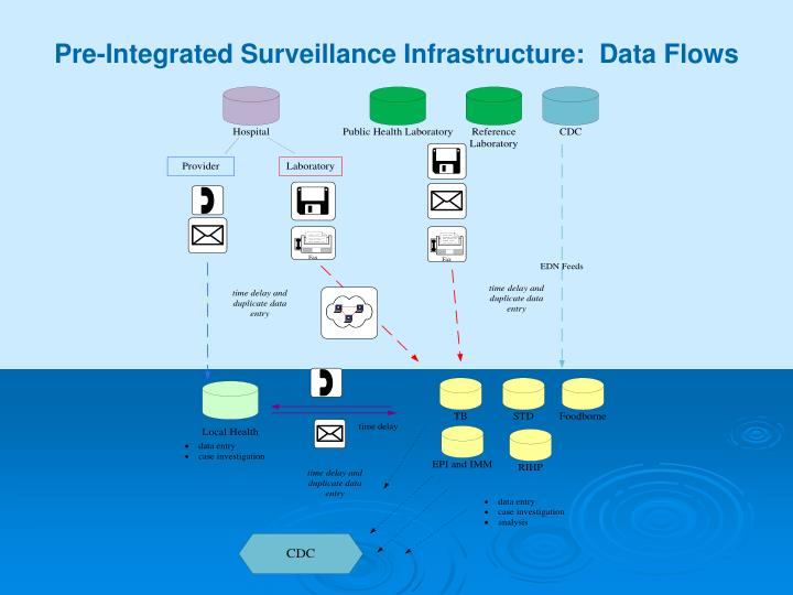 Pre-Integrated Surveillance Infrastructure:  Data Flows