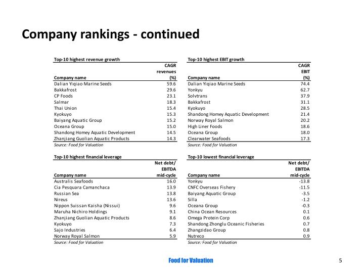 Company rankings - continued