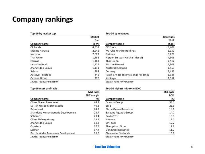Company rankings