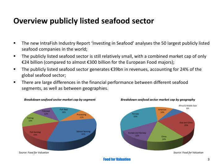Overview publicly listed seafood sector